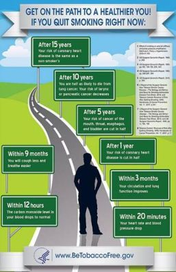 What happens when you quit smoking...